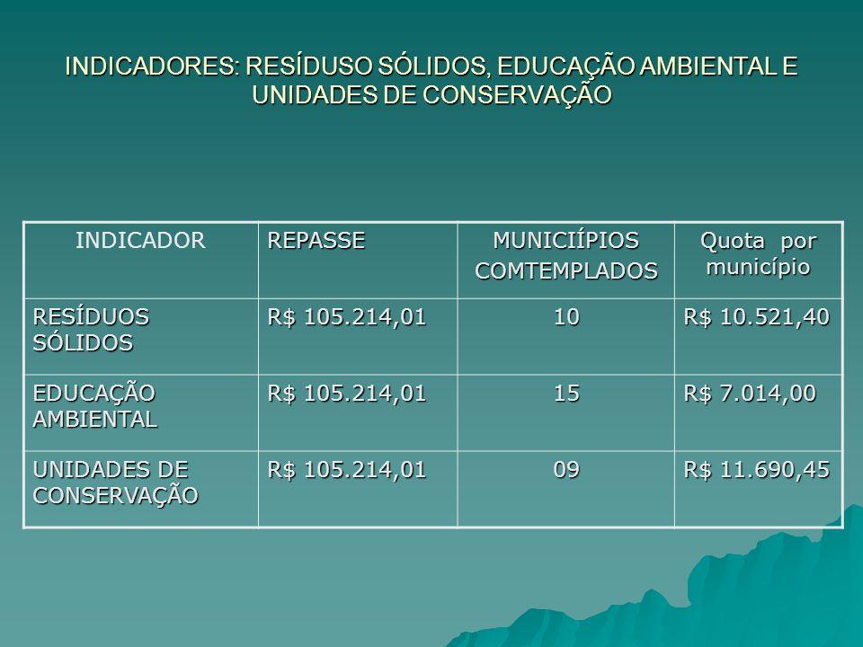 INDICADORES: RESÍDUSO SÓLIDOS, EDUCAÇÃO AMBIENTAL E UNIDADES DE CONSERVAÇÃO INDICADORREPASSEMUNICIÍPIOSCOMTEMPLADOS Quota por município RESÍDUOS SÓLID