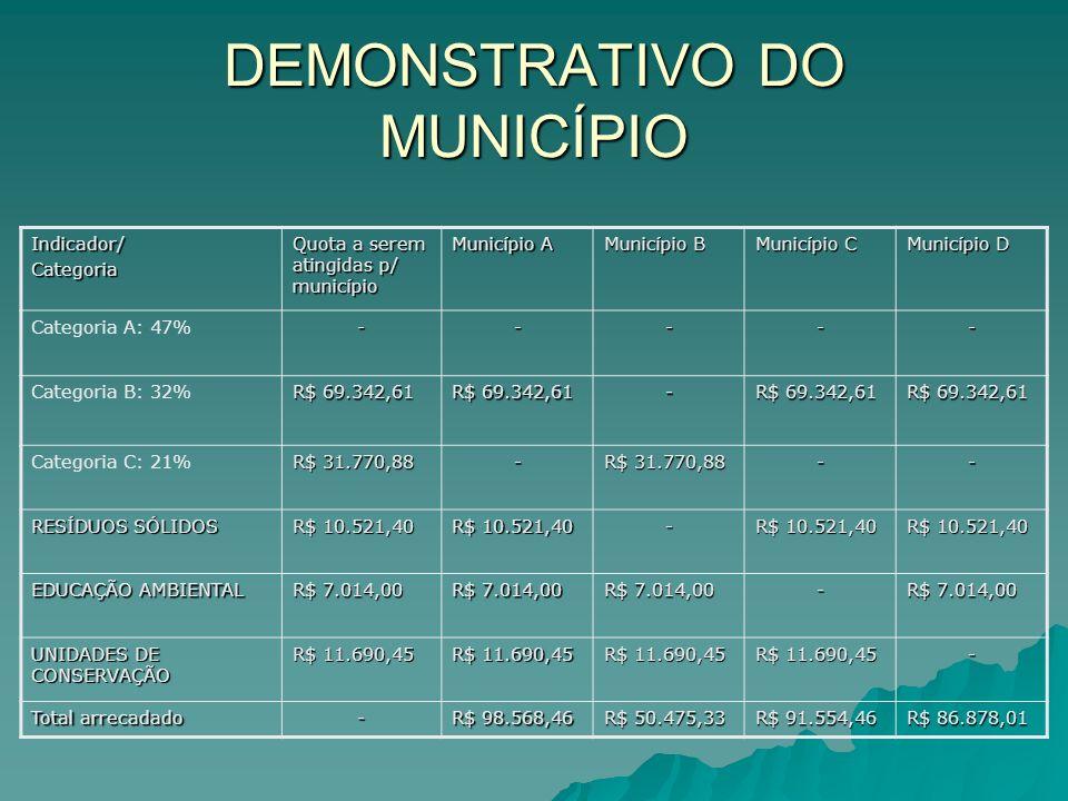 DEMONSTRATIVO DO MUNICÍPIO Indicador/Categoria Quota a serem atingidas p/ município Município A Município B Município C Município D Categoria A: 47%--