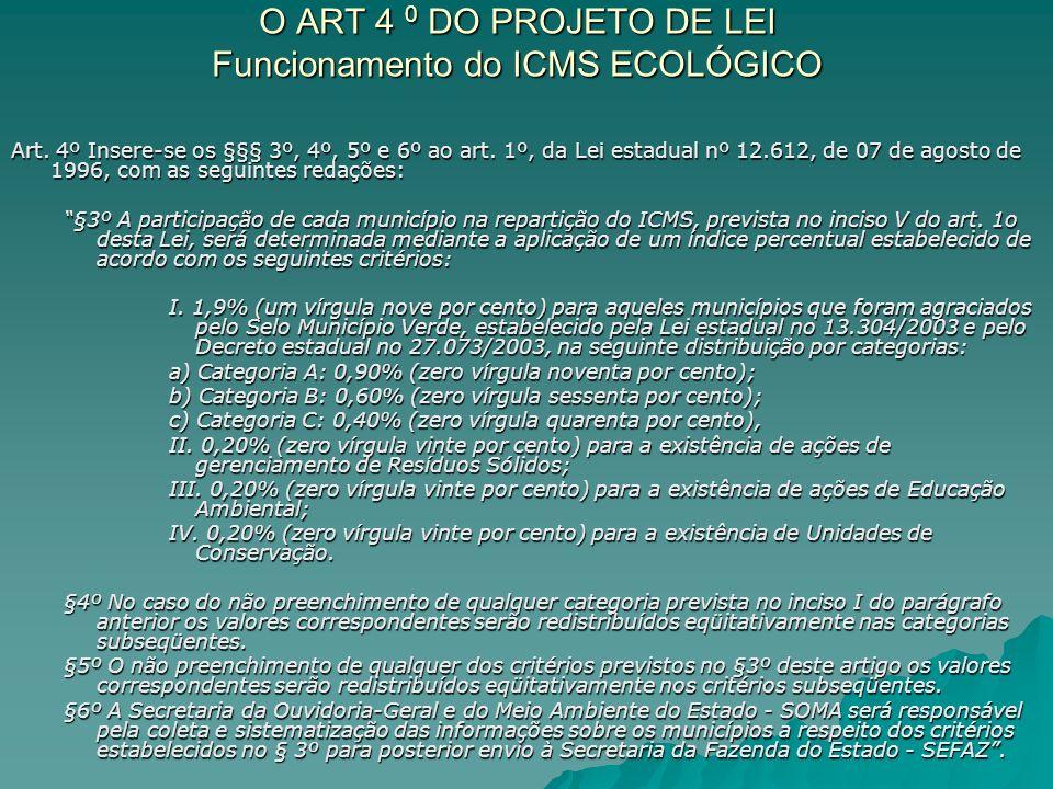 O ART 4 0 DO PROJETO DE LEI Funcionamento do ICMS ECOLÓGICO Art. 4º Insere-se os §§§ 3º, 4º, 5º e 6º ao art. 1º, da Lei estadual nº 12.612, de 07 de a