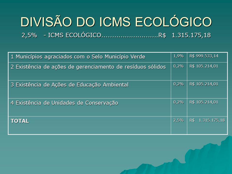 DIVISÃO DO ICMS ECOLÓGICO 1 Municípios agraciados com o Selo Município Verde 1,9% R$ 999.533,14 2 Existência de ações de gerenciamento de resíduos sól