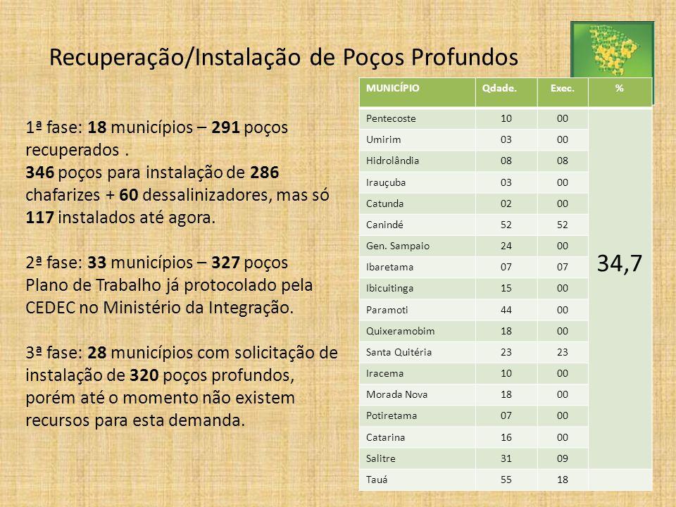 1ª fase: 18 municípios – 291 poços recuperados. 346 poços para instalação de 286 chafarizes + 60 dessalinizadores, mas só 117 instalados até agora. 2ª