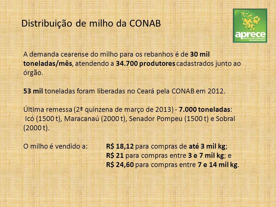 A demanda cearense do milho para os rebanhos é de 30 mil toneladas/mês, atendendo a 34.700 produtores cadastrados junto ao órgão. 53 mil toneladas for