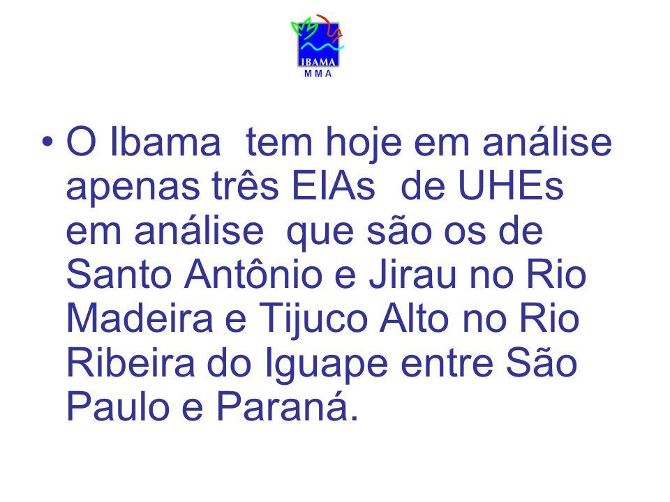 M M A O Ibama tem hoje em análise apenas três EIAs de UHEs em análise que são os de Santo Antônio e Jirau no Rio Madeira e Tijuco Alto no Rio Ribeira do Iguape entre São Paulo e Paraná.