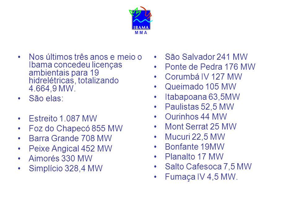 M M A Nos últimos três anos e meio o Ibama concedeu licenças ambientais para 19 hidrelétricas, totalizando 4.664,9 MW. São elas: Estreito 1.087 MW Foz