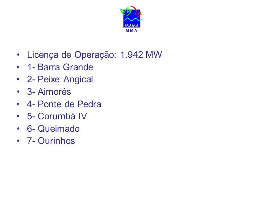 M M A Licença de Operação: 1.942 MW 1- Barra Grande 2- Peixe Angical 3- Aimorés 4- Ponte de Pedra 5- Corumbá IV 6- Queimado 7- Ourinhos
