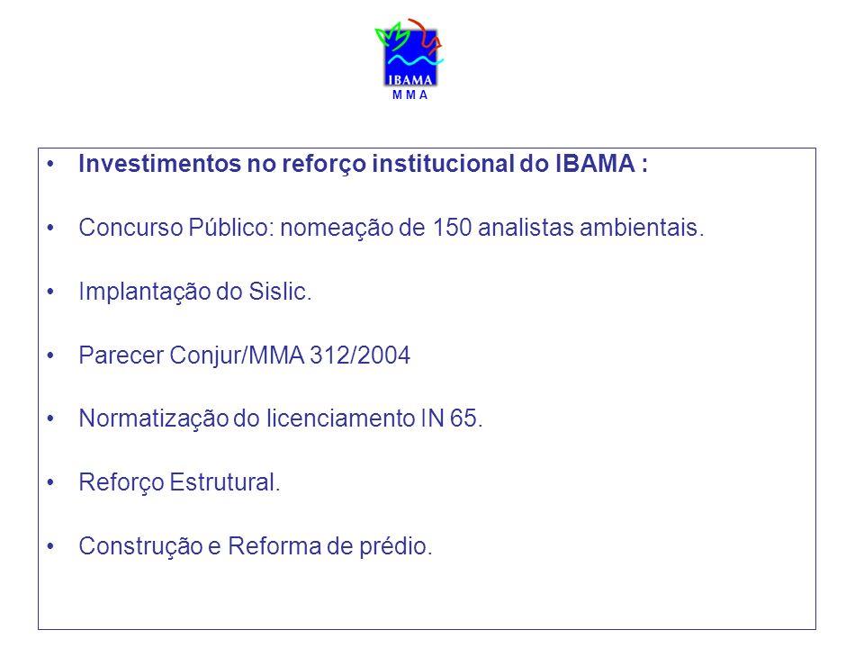 Investimentos no reforço institucional do IBAMA : Concurso Público: nomeação de 150 analistas ambientais. Implantação do Sislic. Parecer Conjur/MMA 31