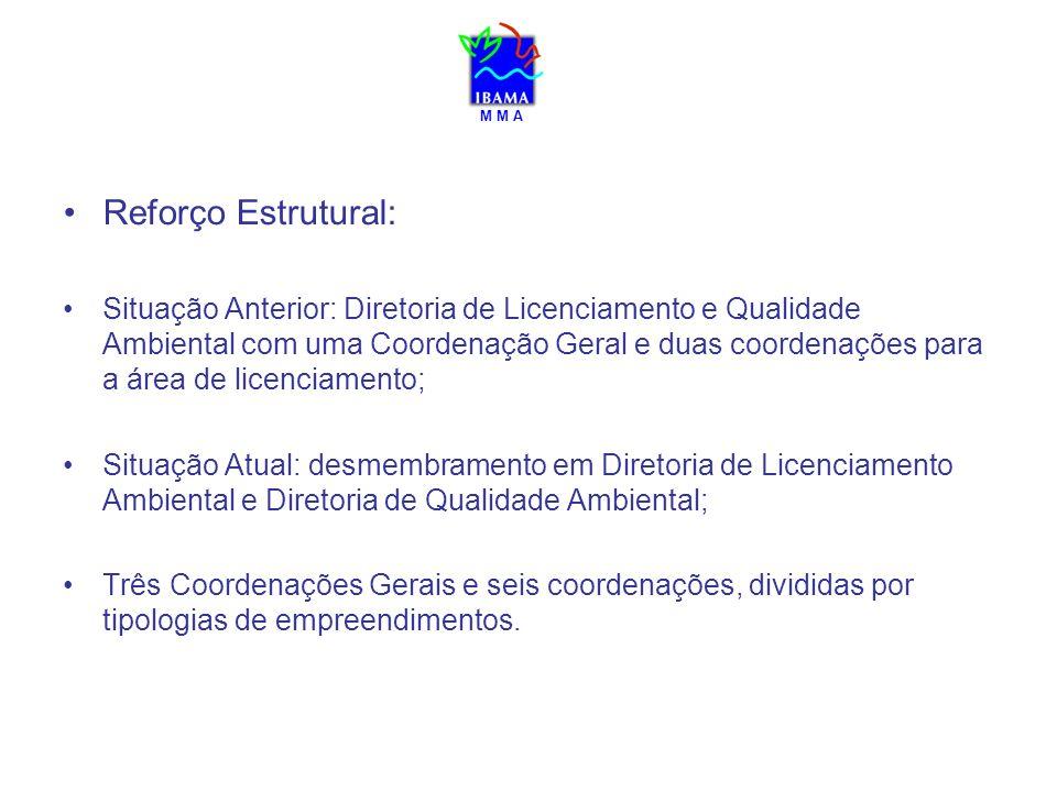 M M A Reforço Estrutural: Situação Anterior: Diretoria de Licenciamento e Qualidade Ambiental com uma Coordenação Geral e duas coordenações para a áre