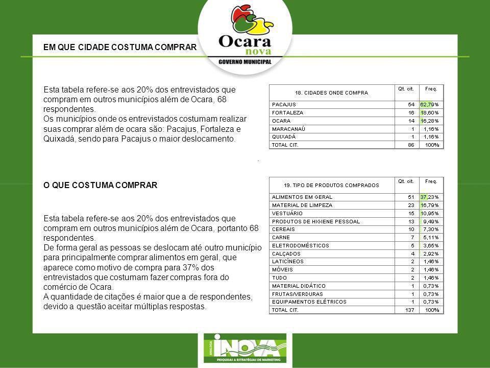 EM QUE CIDADE COSTUMA COMPRAR Esta tabela refere-se aos 20% dos entrevistados que compram em outros municípios além de Ocara, 68 respondentes.