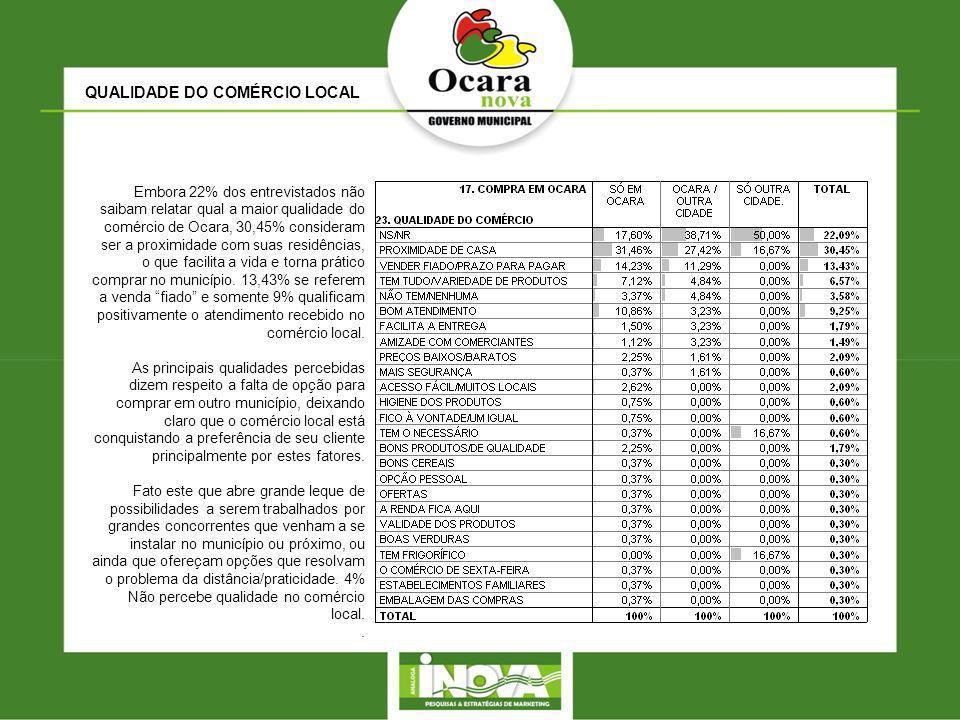 QUALIDADE DO COMÉRCIO LOCAL Embora 22% dos entrevistados não saibam relatar qual a maior qualidade do comércio de Ocara, 30,45% consideram ser a proximidade com suas residências, o que facilita a vida e torna prático comprar no município.