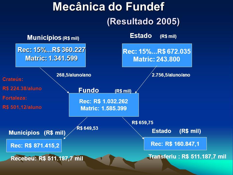 Mecânica do Fundef (Resultado 2005) Rec: 15%...R$ 360.227 Matric: 1.341.599 Municípios (R$ mil) Estado (R$ mil) Rec: 15%...R$ 672.035 Matric: 243.800 Rec: R$ 1.032.262 Matric: 1.585.399 Fundo (R$ mil) Municípios (R$ mil) Estado (R$ mil) Rec: R$ 871.415,2 Rec: R$ 160.847,1 Recebeu: R$ 511.187,7 mil Transferiu : R$ 511.187,7 mil Crateús: R$ 224.38/aluno Fortaleza: R$ 501,12/aluno 268,5/aluno/ano2.756,5/aluno/ano R$ 649,53 R$ 659,75