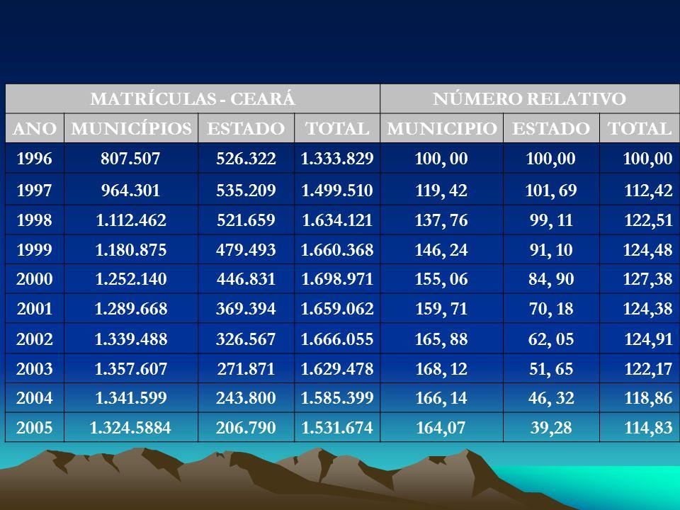 MATRÍCULAS - CEARÁNÚMERO RELATIVO ANOMUNICÍPIOSESTADOTOTALMUNICIPIOESTADOTOTAL 1996807.507526.3221.333.829100, 00 1997964.301535.2091.499.510119, 4210