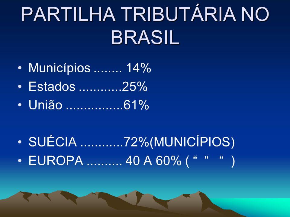 PARTILHA TRIBUTÁRIA NO BRASIL Municípios........ 14% Estados............25% União................61% SUÉCIA............72%(MUNICÍPIOS) EUROPA.........