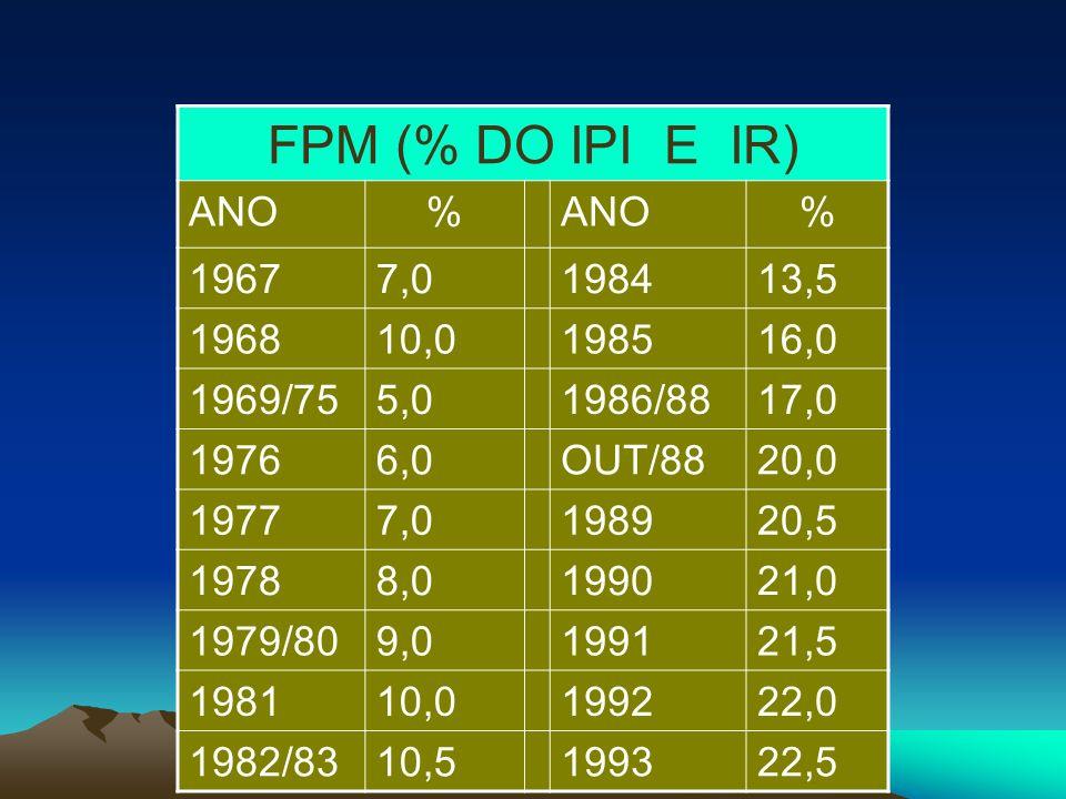 FPM (% DO IPI E IR) ANO% % 19677,0198413,5 196810,0198516,0 1969/755,01986/8817,0 19766,0OUT/8820,0 19777,0198920,5 19788,0199021,0 1979/809,0199121,5 198110,0199222,0 1982/8310,5199322,5