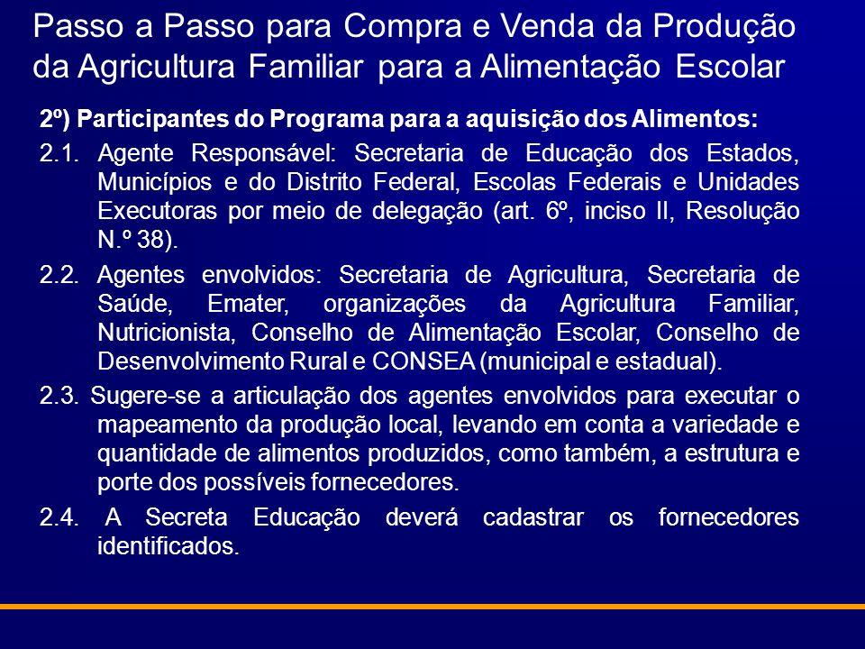 Passo a Passo para Compra e Venda da Produção da Agricultura Familiar para a Alimentação Escolar 2º) Participantes do Programa para a aquisição dos Al