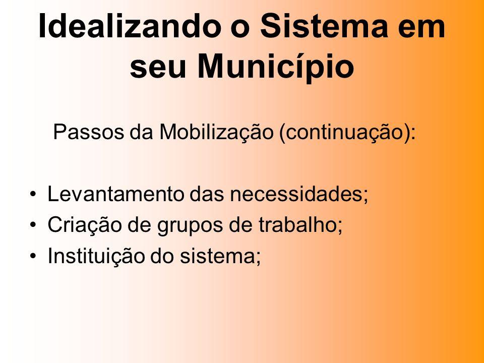 Passos da Mobilização (continuação): Levantamento das necessidades; Criação de grupos de trabalho; Instituição do sistema;