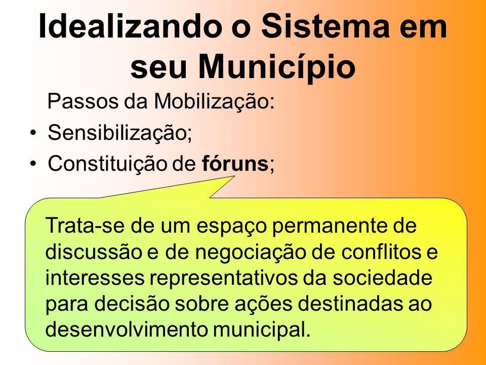 Idealizando o Sistema em seu Município Passos da Mobilização: Sensibilização; Constituição de fóruns; Trata-se de um espaço permanente de discussão e