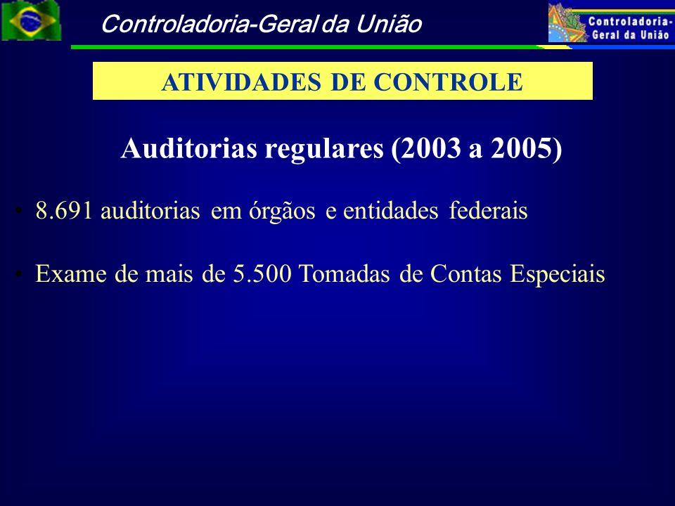Controladoria-Geral da União 8.691 auditorias em órgãos e entidades federais Exame de mais de 5.500 Tomadas de Contas Especiais Auditorias regulares (
