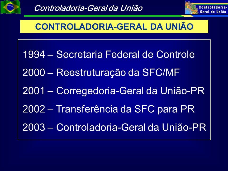 Controladoria-Geral da União 8.691 auditorias em órgãos e entidades federais Exame de mais de 5.500 Tomadas de Contas Especiais Auditorias regulares (2003 a 2005) ATIVIDADES DE CONTROLE