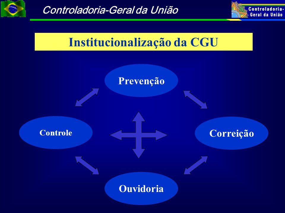 Controladoria-Geral da União Correição Ouvidoria Controle Institucionalização da CGU Prevenção