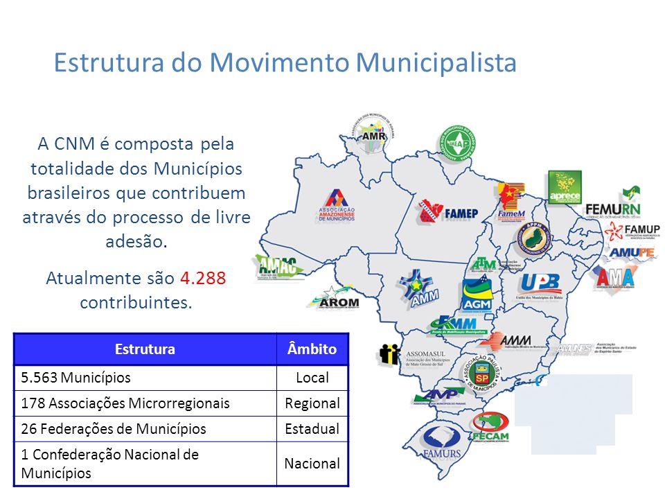 Estrutura do Movimento Municipalista EstruturaÂmbito 5.563 MunicípiosLocal 178 Associações MicrorregionaisRegional 26 Federações de MunicípiosEstadual 1 Confederação Nacional de Municípios Nacional A CNM é composta pela totalidade dos Municípios brasileiros que contribuem através do processo de livre adesão.