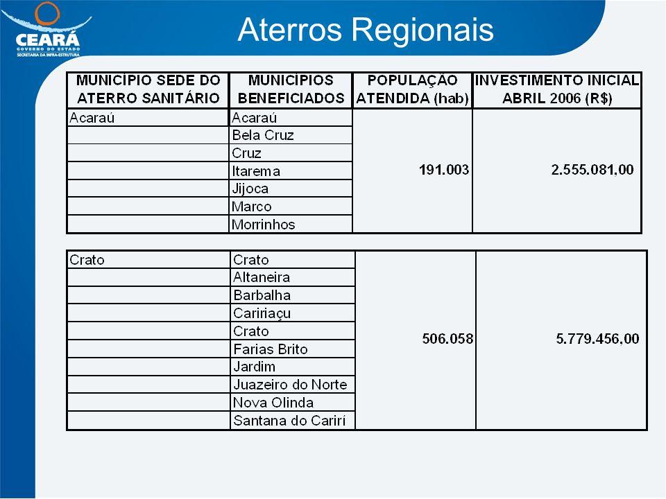 Aterros Regionais