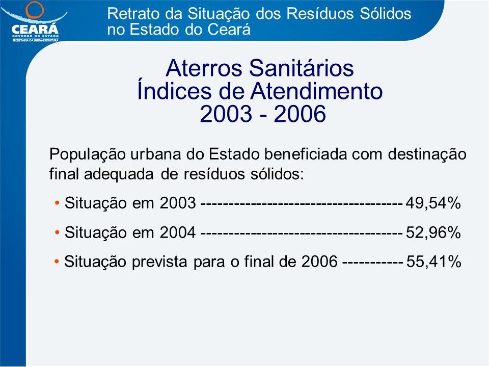 Retrato da Situação dos Resíduos Sólidos no Estado do Ceará População urbana do Estado beneficiada com destinação final adequada de resíduos sólidos:
