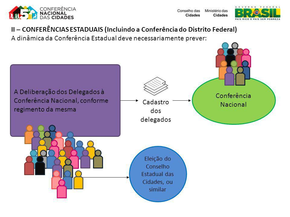 A Deliberação dos Delegados à Conferência Nacional, conforme regimento da mesma Conferência Nacional Cadastro dos delegados Eleição do Conselho Estadu