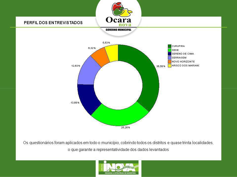 PERFIL DOS ENTREVISTADOS Os questionários foram aplicados em todo o município, cobrindo todos os distritos e quase trinta localidades, o que garante a representatividade dos dados levantados