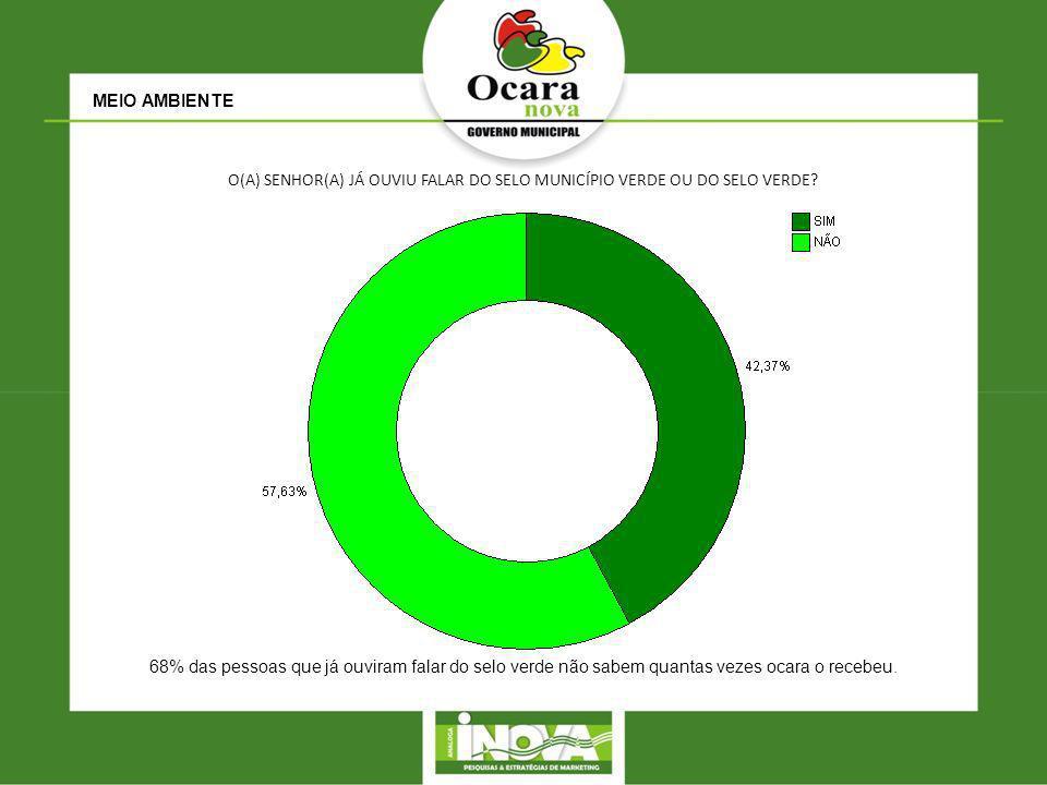 MEIO AMBIENTE O(A) SENHOR(A) JÁ OUVIU FALAR DO SELO MUNICÍPIO VERDE OU DO SELO VERDE? 68% das pessoas que já ouviram falar do selo verde não sabem qua