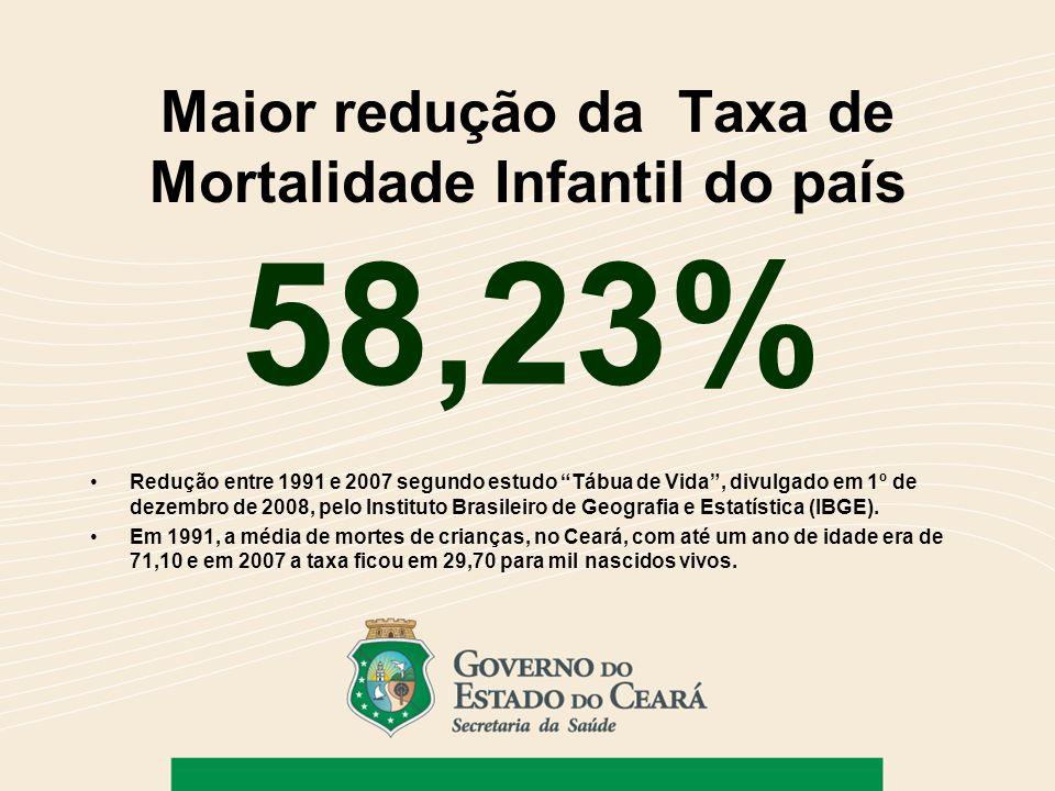 Maior redução da Taxa de Mortalidade Infantil do país 58,23% Redução entre 1991 e 2007 segundo estudo Tábua de Vida, divulgado em 1º de dezembro de 20