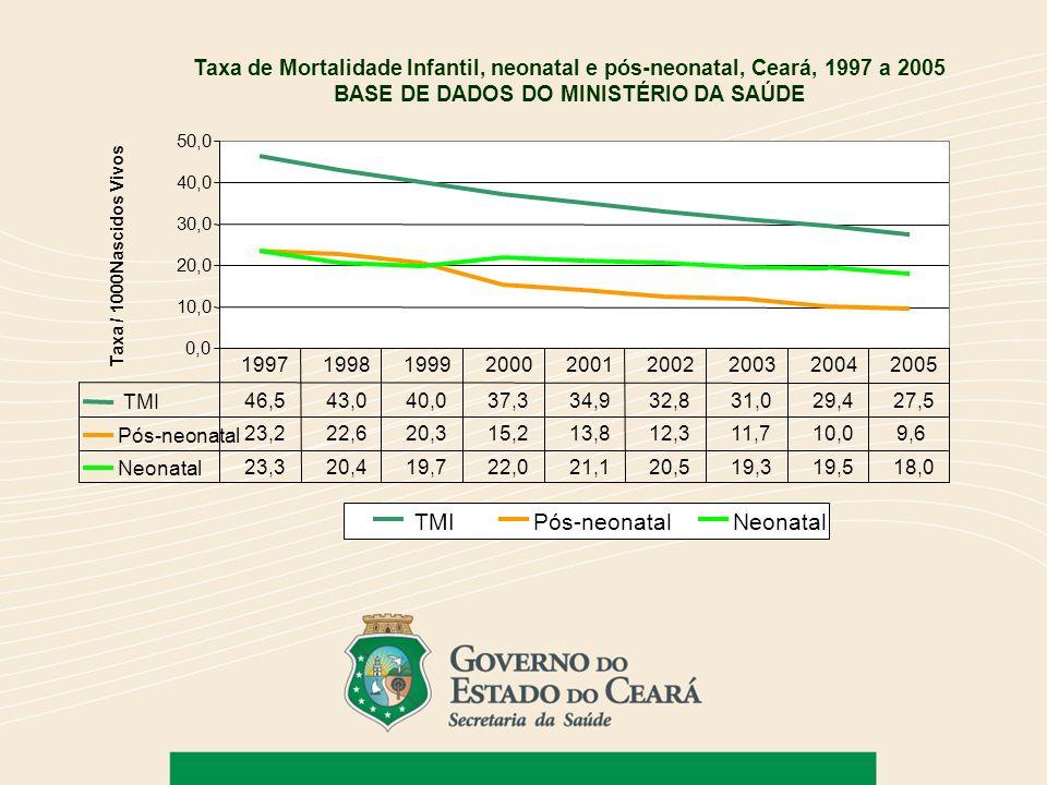 Taxa de Mortalidade Infantil, neonatal e pós-neonatal, Ceará, 1997 a 2005 BASE DE DADOS DO MINISTÉRIO DA SAÚDE 0,0 10,0 20,0 30,0 40,0 50,0 TMIPós-neo