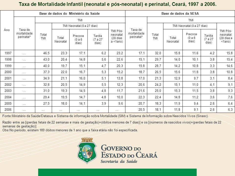 Ano Base de dados do Ministério da SaúdeBase de dados da SESA Taxa de mortalidade perinatal* TMI Taxa de mortalidade perinatal* TMI Total TMI TMI Neon
