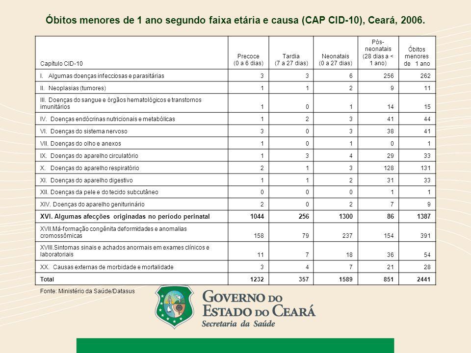 Capítulo CID-10 Precoce (0 a 6 dias) Tardia (7 a 27 dias) Neonatais (0 a 27 dias) Pós- neonatais (28 dias a < 1 ano) Óbitos menores de 1 ano I. Alguma