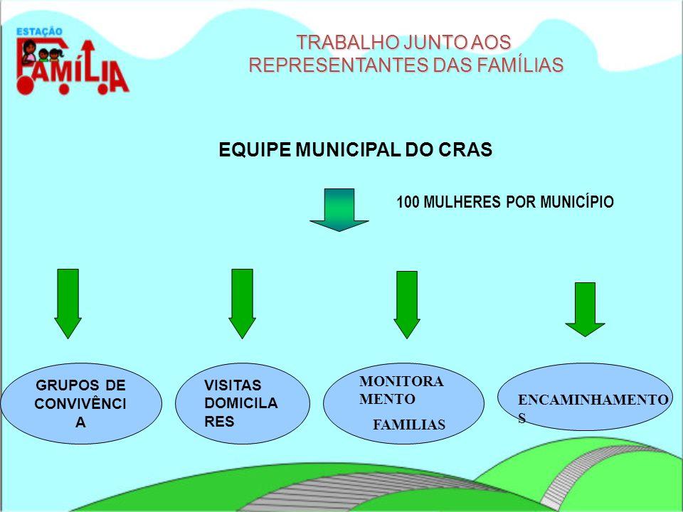 EQUIPE MUNICIPAL DO CRAS 100 MULHERES POR MUNICÍPIO TRABALHO JUNTO AOS REPRESENTANTES DAS FAMÍLIAS REPRESENTANTES DAS FAMÍLIAS VISITAS DOMICILA RES GR