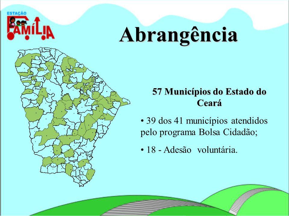 Abrangência 57 Municípios do Estado do Ceará 39 dos 41 municípios atendidos pelo programa Bolsa Cidadão; 18 - Adesão voluntária.