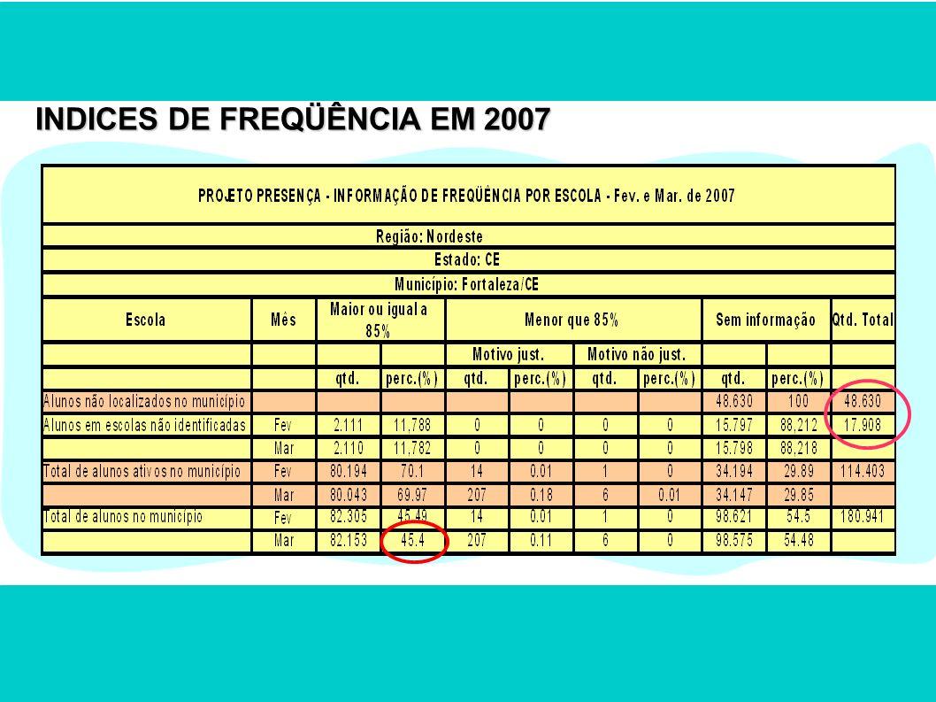 INDICES DE FREQÜÊNCIA EM 2007