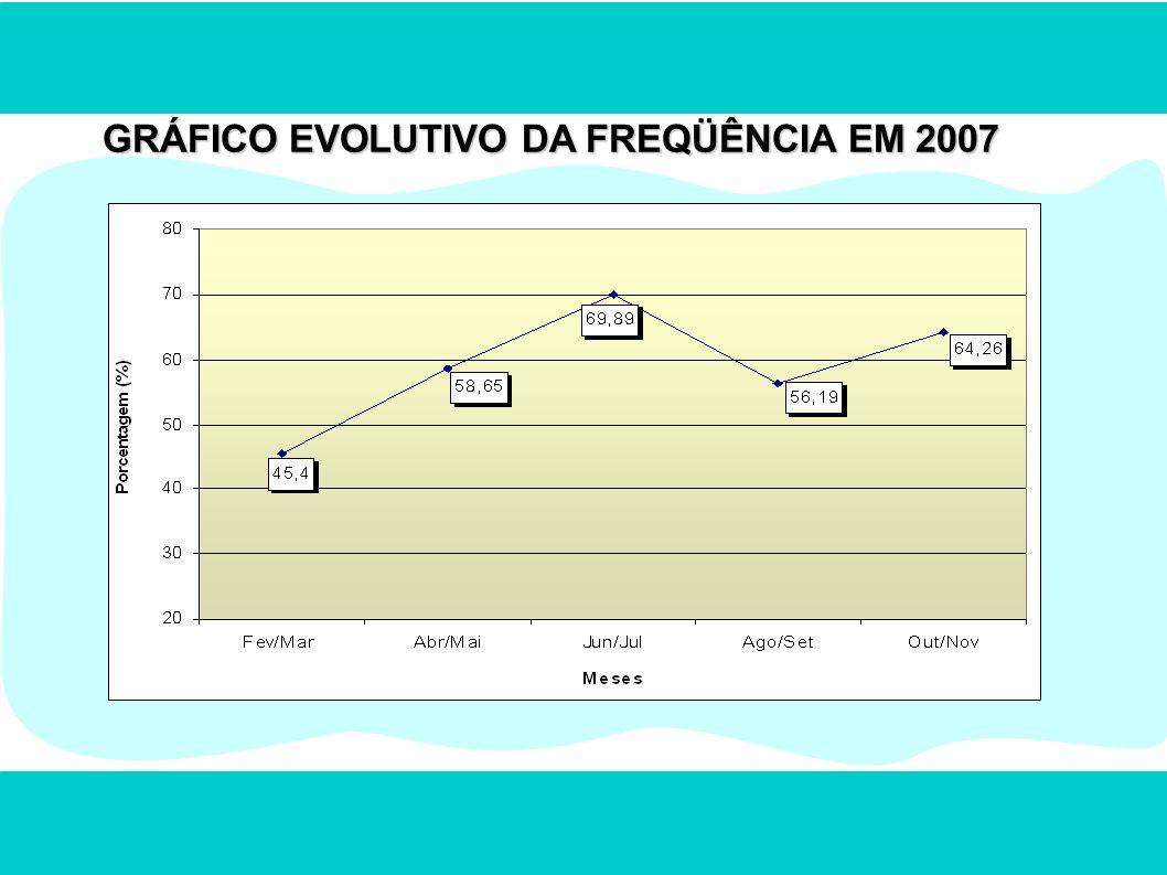GRÁFICO EVOLUTIVO DA FREQÜÊNCIA EM 2007