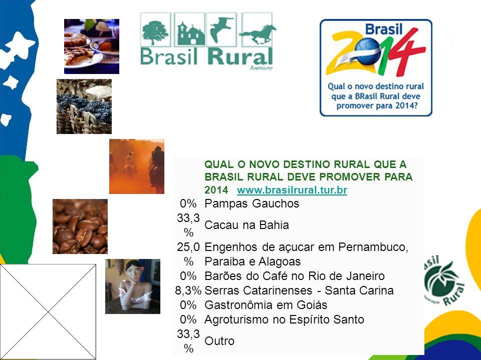 QUAL O NOVO DESTINO RURAL QUE A BRASIL RURAL DEVE PROMOVER PARA 2014 www.brasilrural.tur.brwww.brasilrural.tur.br 0%Pampas Gauchos 33,3 % Cacau na Bah