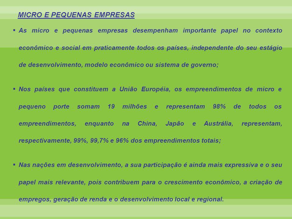 BRASIL – MPE EM NÚMEROS 99% das empresas formais; 54% da força de trabalho do setor formal urbano; 26% da massa salarial; 20% do PIB; 35% das patentes de propriedade intelectual; 17% do fornecimento para os governos; 3% das exportações.