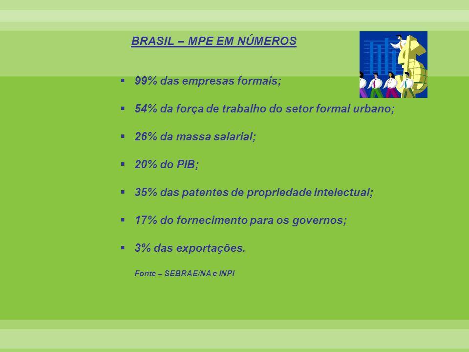 BRASIL – MPE EM NÚMEROS 99% das empresas formais; 54% da força de trabalho do setor formal urbano; 26% da massa salarial; 20% do PIB; 35% das patentes