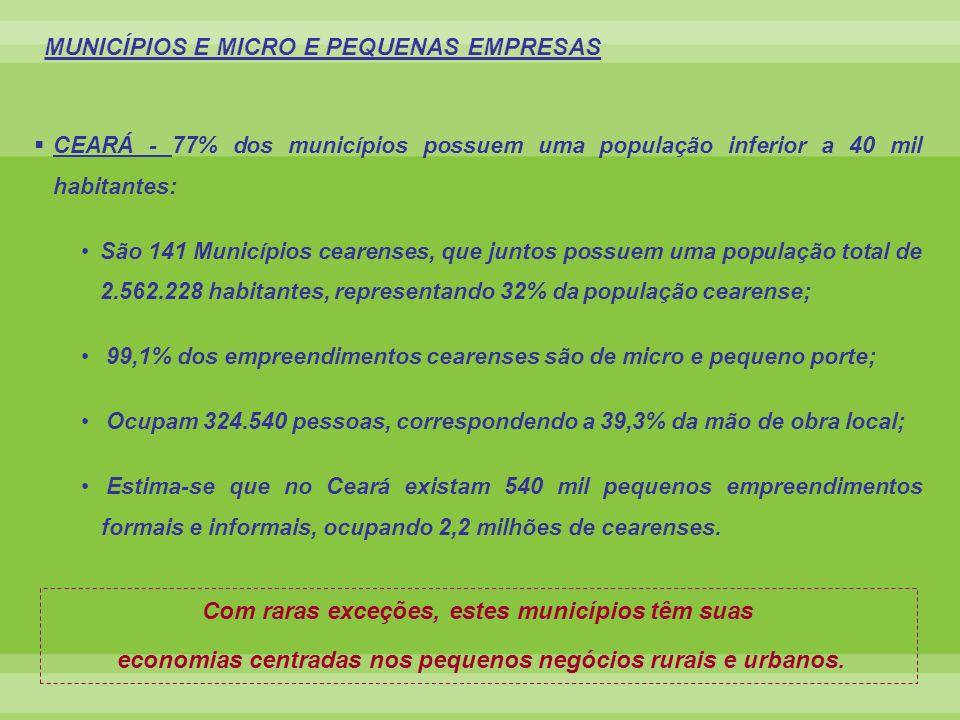 CEARÁ - 77% dos municípios possuem uma população inferior a 40 mil habitantes: São 141 Municípios cearenses, que juntos possuem uma população total de