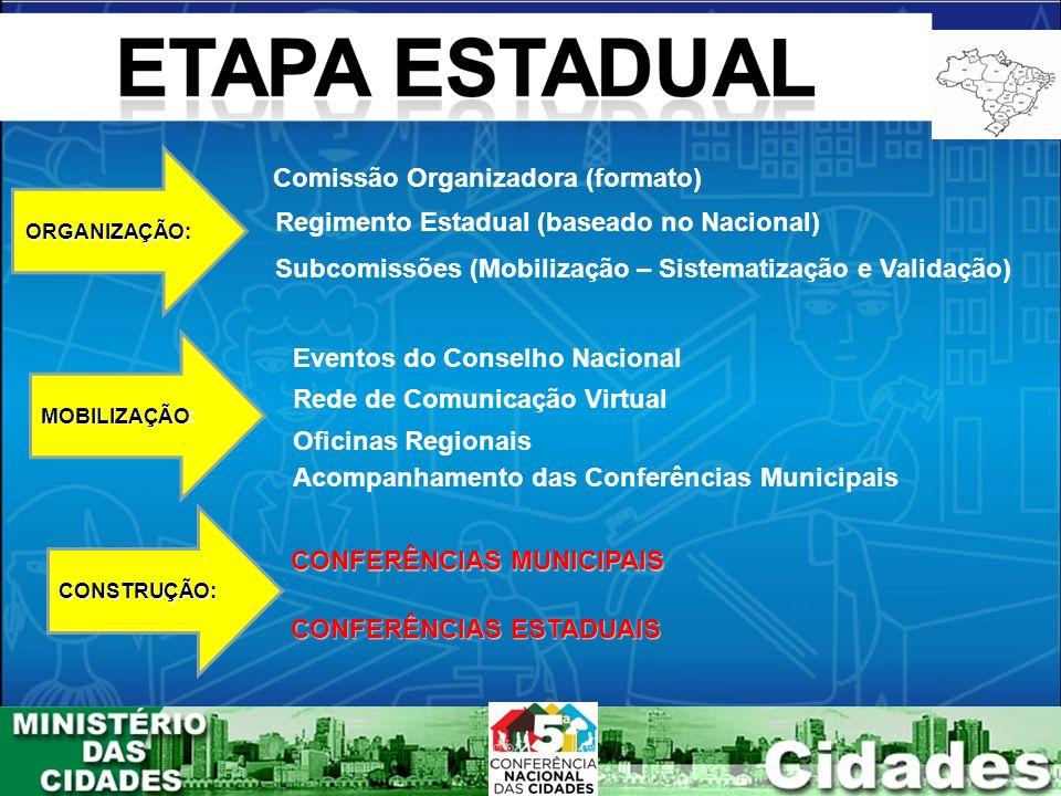 ORGANIZAÇÃO ORGANIZAÇÃO: MOBILIZAÇÃO MOBILIZAÇÃO: CONSTRUÇÃO: Comissão Organizadora (formato) Regimento Estadual (baseado no Nacional) Subcomissões (Mobilização – Sistematização e Validação) Eventos do Conselho Nacional Rede de Comunicação Virtual Oficinas Regionais Acompanhamento das Conferências Municipais CONFERÊNCIAS MUNICIPAIS CONFERÊNCIAS ESTADUAIS