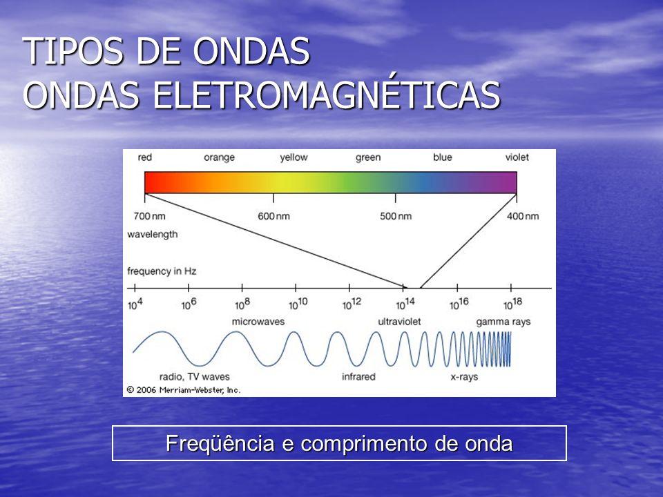 TIPOS DE ONDAS ONDAS ELETROMAGNÉTICAS Freqüência e comprimento de onda