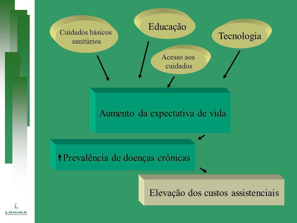 Aumento da expectativa de vida Cuidados básicos sanitários Educação Acesso aos cuidados Tecnologia Prevalência de doenças crônicas Elevação dos custos