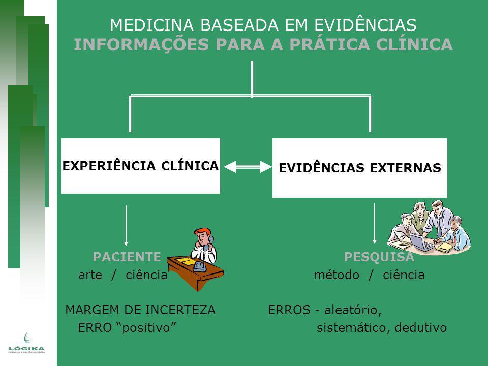MEDICINA BASEADA EM EVIDÊNCIAS INFORMAÇÕES PARA A PRÁTICA CLÍNICA PACIENTE PESQUISA arte / ciênciamétodo / ciência MARGEM DE INCERTEZA ERROS - aleatór