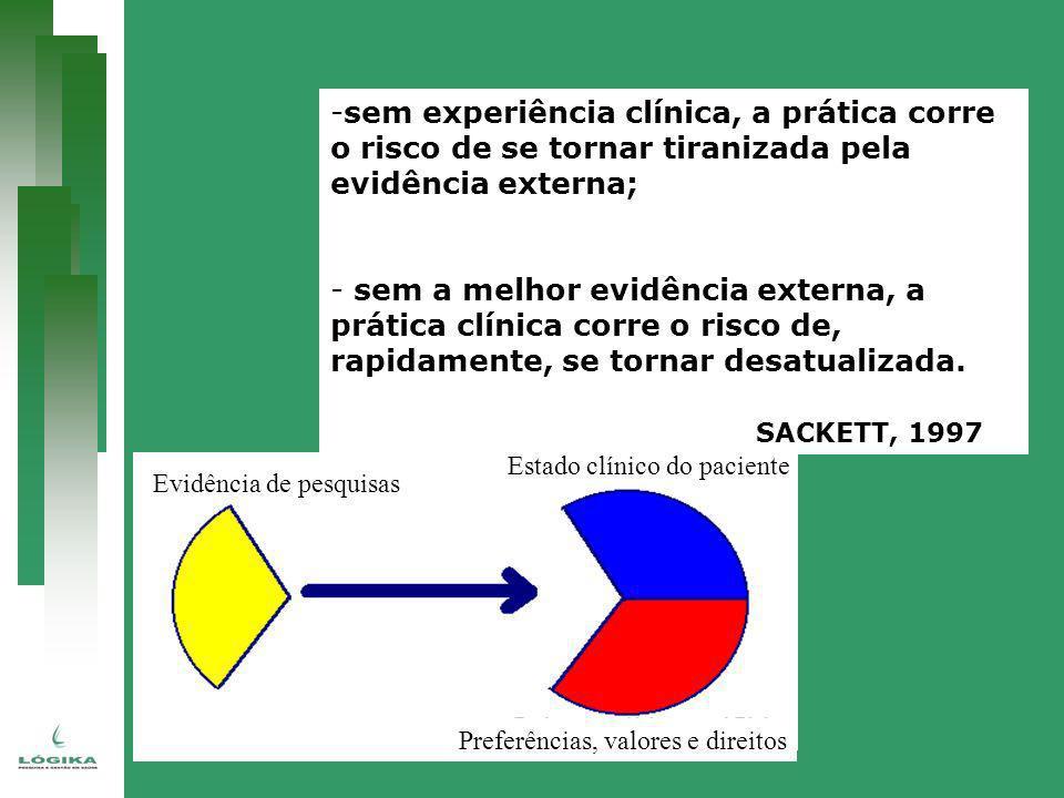 -sem experiência clínica, a prática corre o risco de se tornar tiranizada pela evidência externa; - sem a melhor evidência externa, a prática clínica