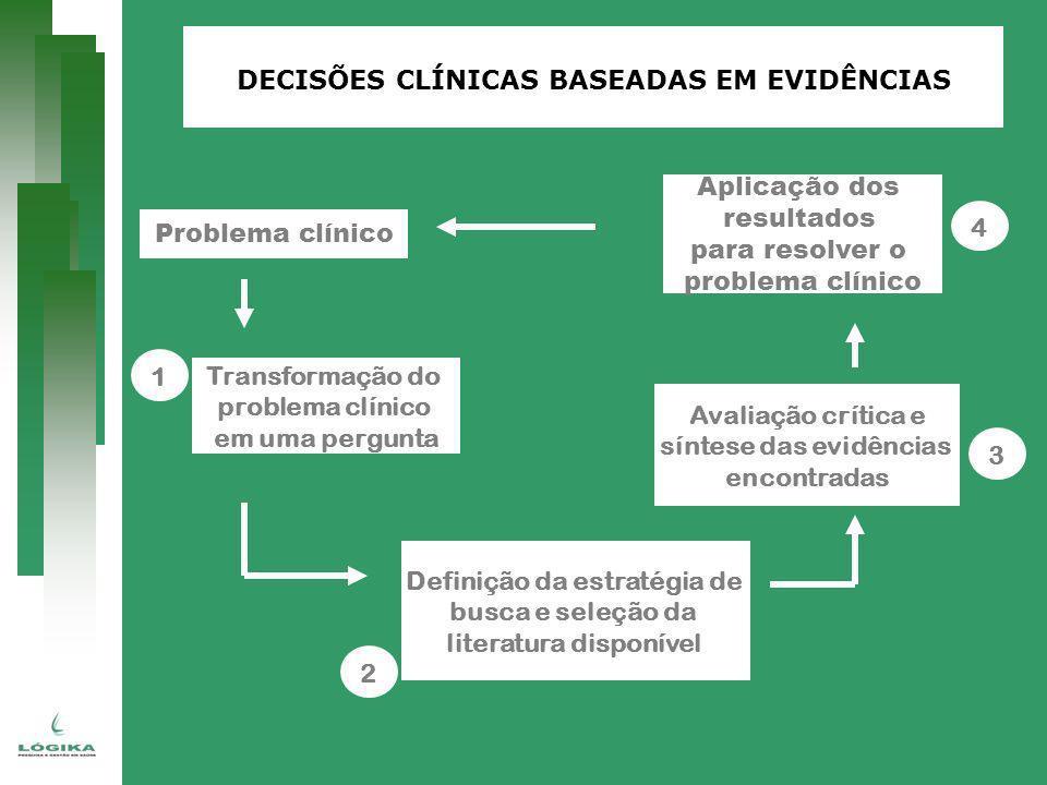 Problema clínico Aplicação dos resultados para resolver o problema clínico 4 Avaliação crítica e síntese das evidências encontradas 3 Transformação do