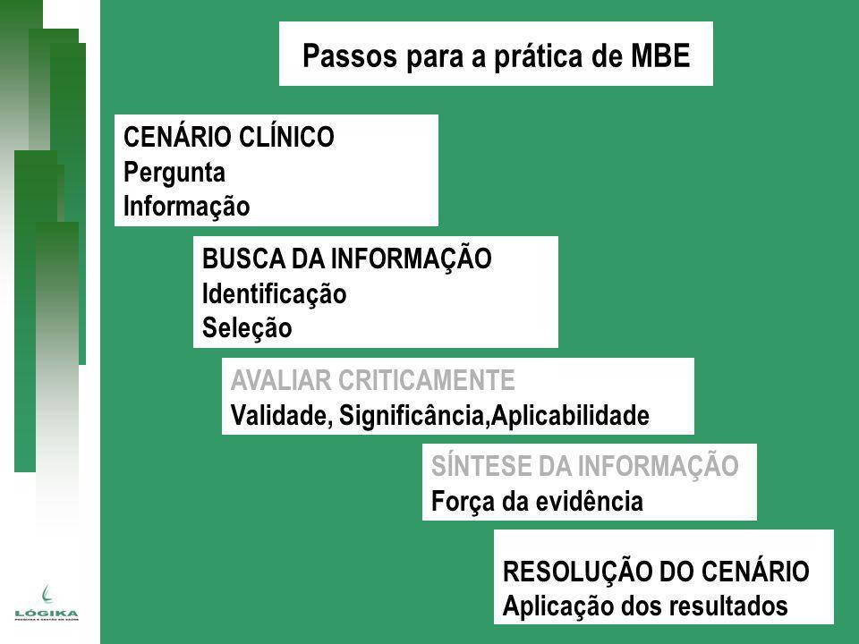Passos para a prática de MBE CENÁRIO CLÍNICO Pergunta Informação BUSCA DA INFORMAÇÃO Identificação Seleção AVALIAR CRITICAMENTE Validade, Significânci