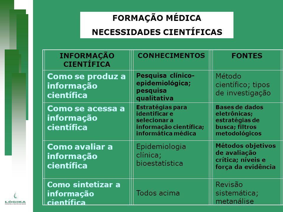 INFORMAÇÃO CIENTÍFICA CONHECIMENTOS FONTES Como se produz a informação científica Pesquisa clínico- epidemiológica; pesquisa qualitativa Método cientí