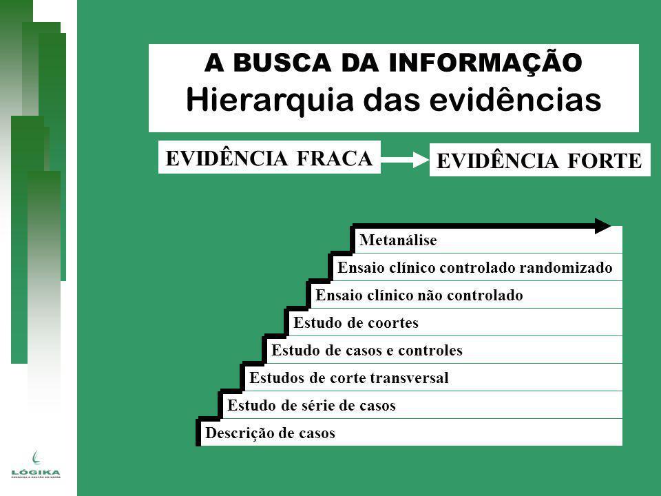 Hierarquia das evidências EVIDÊNCIA FRACA EVIDÊNCIA FORTE Ensaio clínico controlado randomizado Ensaio clínico não controlado Estudo de coortes Estudo
